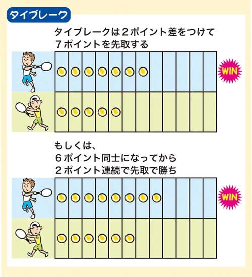 ルール テニス