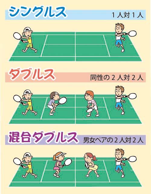 シングルスとダブルスの違い | テニス初心者のための上達ナビ